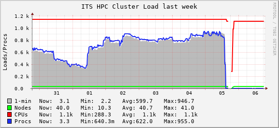 ITS High Performance Computing Cluster Load Graph