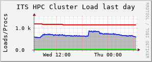Current cluster load